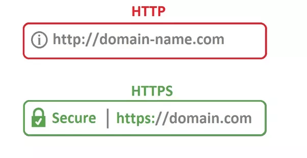 Migrating Site to HTTPS
