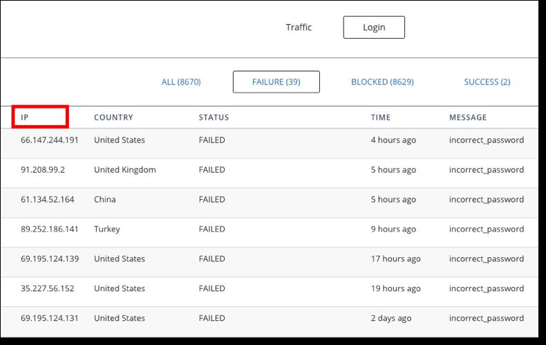 malcare login attempt blocked ip