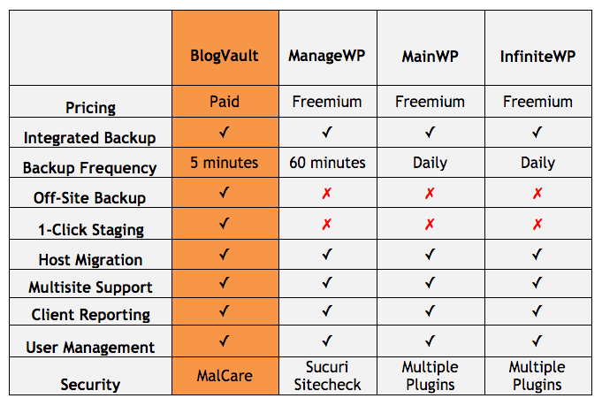 wordpress website management services comparison