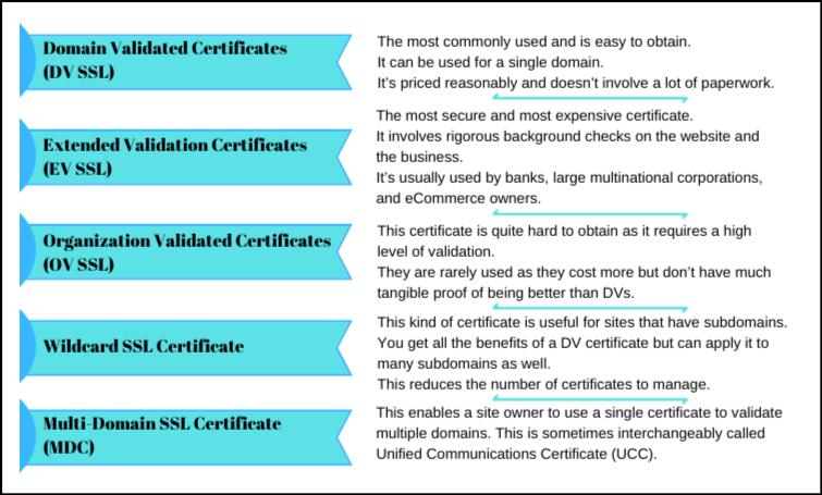 Premium SSL Certificates