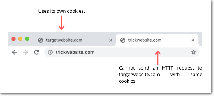 same site cookies in csrf attacks