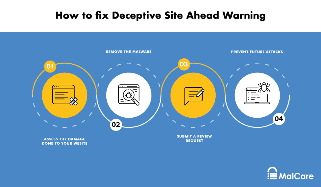 Fixing deceptive site ahead warning
