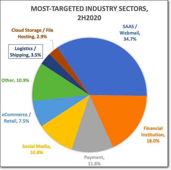 Industries most targeted by phishing