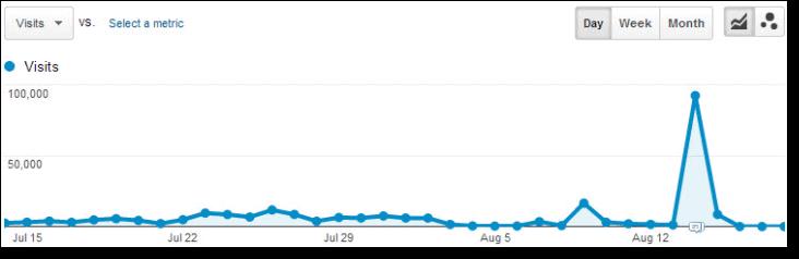 spike in site traffic