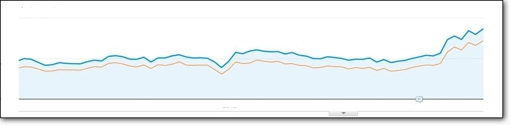 gradual increase in traffic shown in google analytics