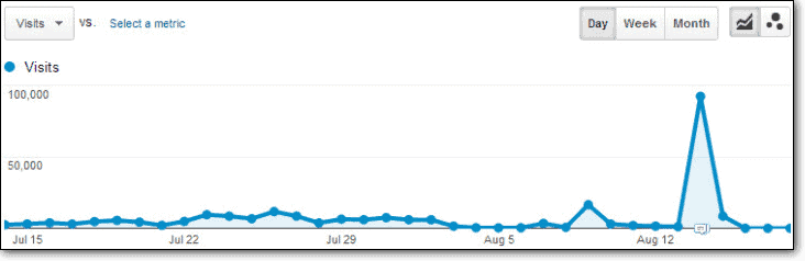sudden spike in traffic shown in google analytics if your website is using excessive resources.