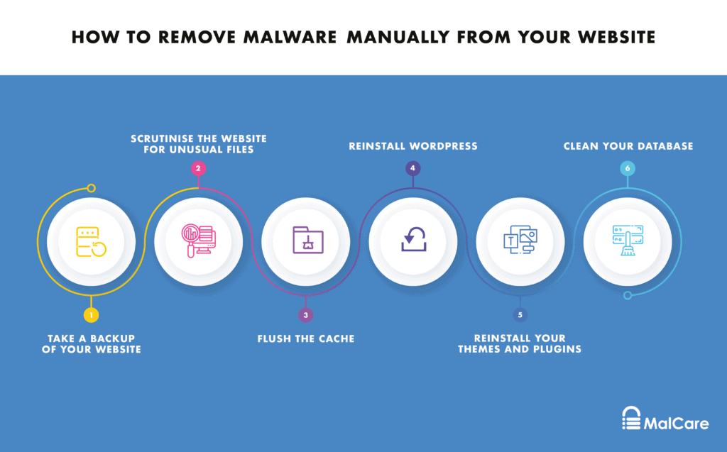 remove spam link injection hack malware manually