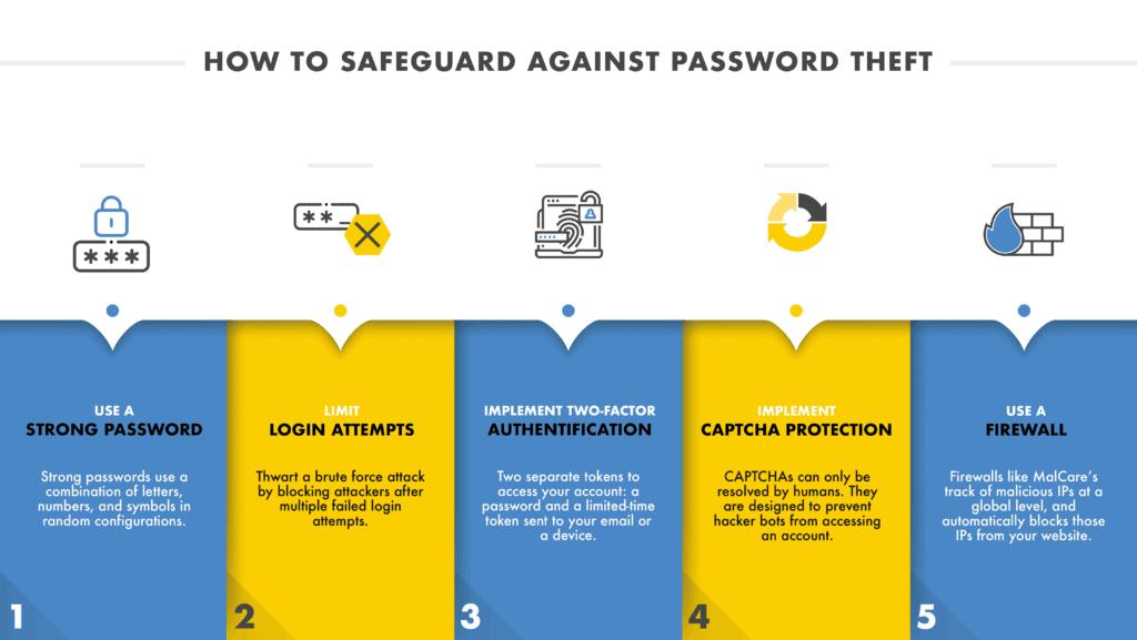 Safeguard against password theft