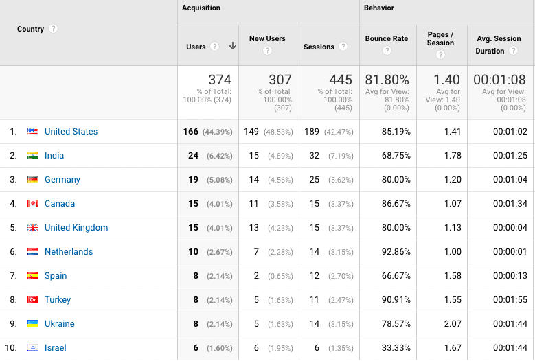 Country-wise breakdown of traffic on Google Analytics