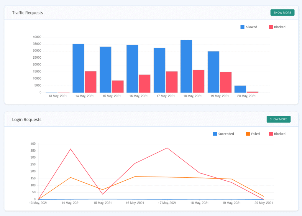 Percentage of allowed vs. blocked traffic and login requests
